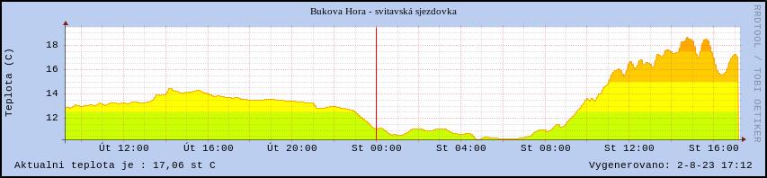 Skiareál Čenkovice v Orlických horách graf teploty vzduchu, sjezdovka Svitavská