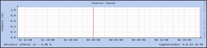 Skiareál Čenkovice graf vlhkosti vzduchu