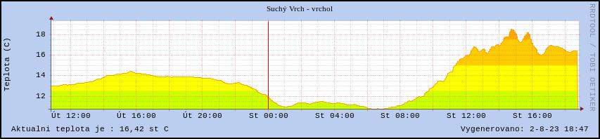 Suchý Vrch graf teploty vzduchu
